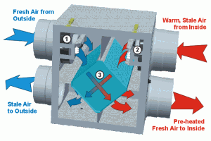 Flow of Air in ERV System